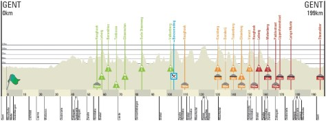 Omloop 2013 profile