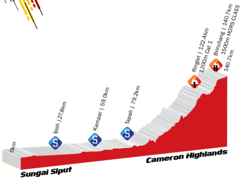 Stage 3 ends with a summit finish in the Cameron Highlands