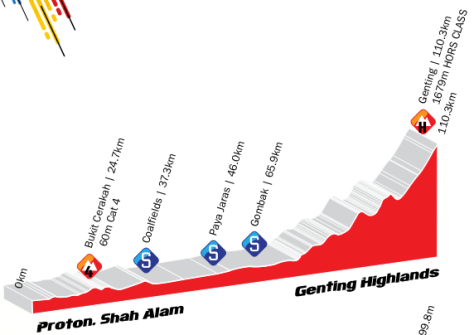Stage 5's finish at Genting Highlands should decide the GC