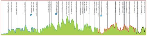 Amstel Gold 2013 profile