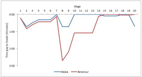 Best young rider classification by stage: Betancur vs Majka