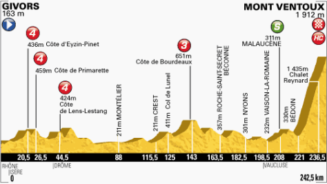 TdF 2013 stage 15 profile