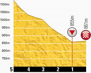TdF 2013 stage 17 last km