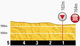 TdF 2013 stage 7 last km