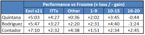 How the rest of the top 4 compared against Froome (Analysis: Tim Liew)