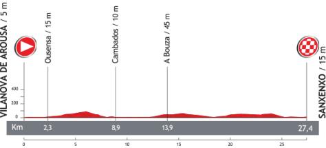 Vuelta 2013 Stage 1 profile