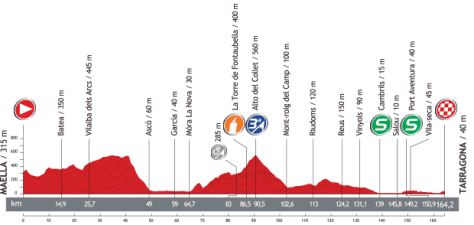 Vuelta 2013 Stage 12 profile