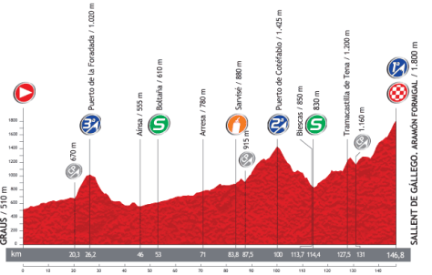 Vuelta 2013 Stage 16 profile