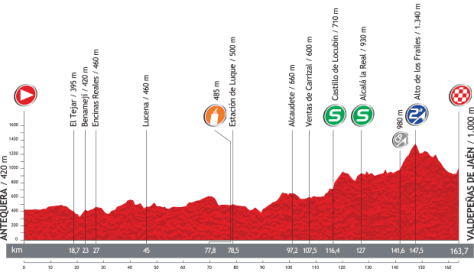Vuelta 2013 Stage 9 profile