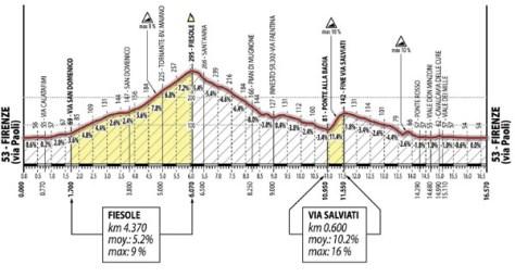 Tricky circuit finish (image: Toscane 2013)