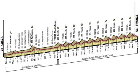 Elite men's parcours (image: Toscane 2013)