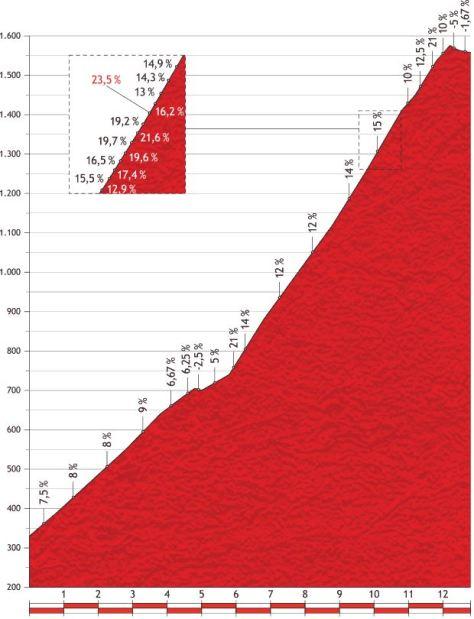 Vuelta-a-Espana-2013-stage-20-mountain-pass-Alto-De-L-Angliru