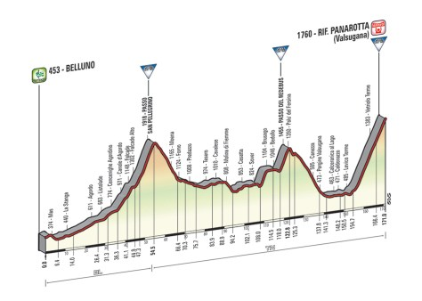 Giro 2014 stage 18 profile