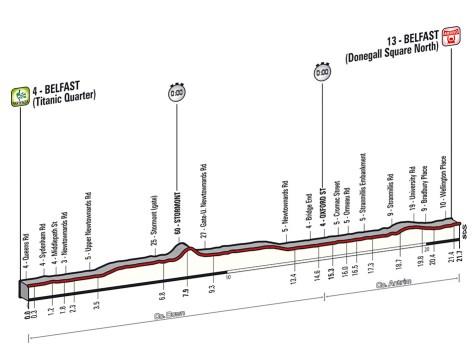 Giro 2014 stage 1 profile