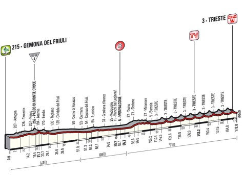Giro 2014 Stage 21 profile