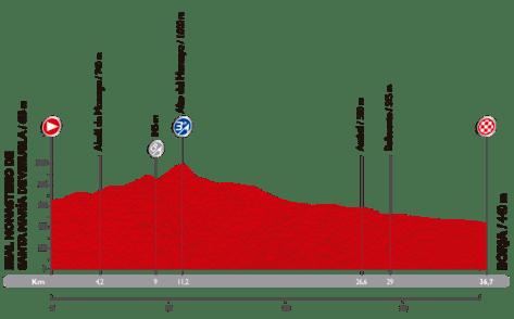 Vuelta 10_perfil 2014