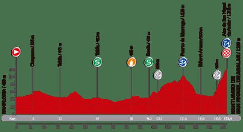 Vuelta 11_perfil 2014