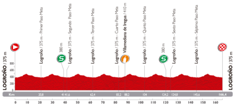 Vuelta 2014 Stage 12 profile