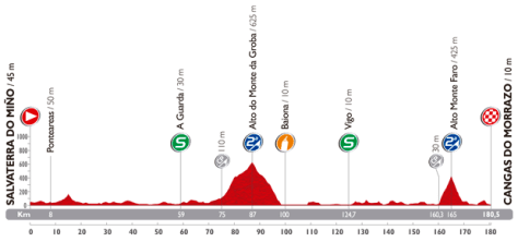 Vuelta 2014 Stage 19 profile