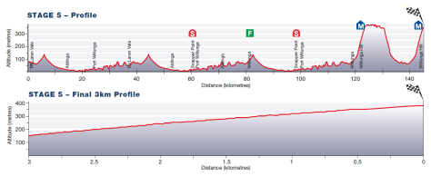Tour Down Under 2015 stage 5 profile