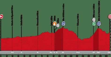 Stage 19 profile: Vuelta a Espana 2015