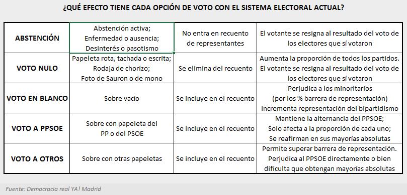 Efecto de los votos