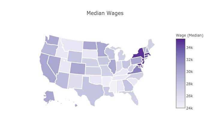 us_median_wage