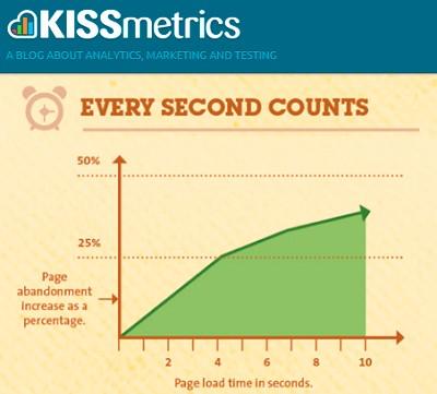kissmetrics_loadtime_1_2