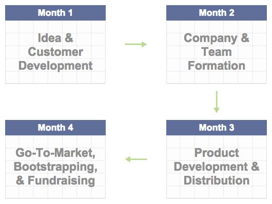 Founder Institute Manila 2015 Startup Training Program