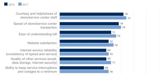 Las opiniones de los clientes sobre los ISP de alguna manera bajan aún más