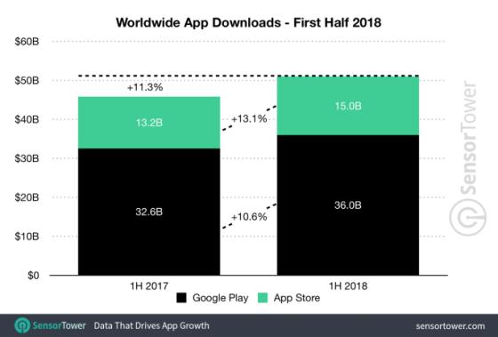 Los ingresos de la App Store de Apple casi duplican los de Google Play en la primera mitad de 2018
