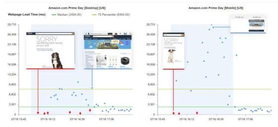 Las ventas de Amazon Prime Day en EE. UU. Son mayores que el año pasado, a pesar de los problemas del sitio