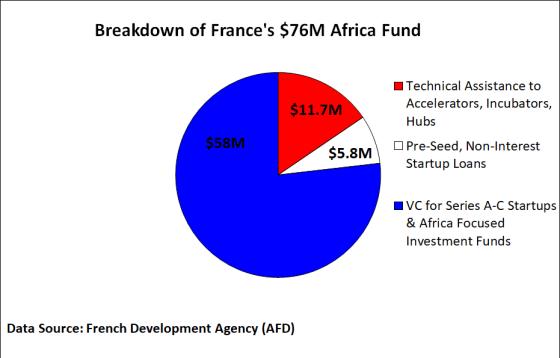 MallforAfrica se globaliza, Kobo360 y Sokowatch recaudan capital de riesgo, Francia explica su fondo de $ 76M