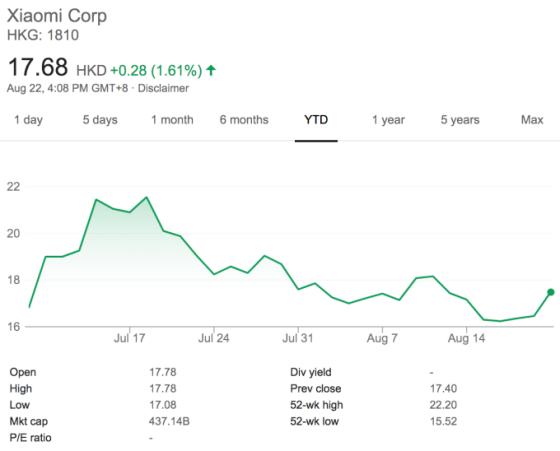Xiaomi registra ganancias de $ 2.1 billones en su primer trimestre como empresa pública