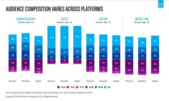 Nielsen: los estadounidenses transmiten 8 mil millones de horas de contenido por mes en televisores conectados