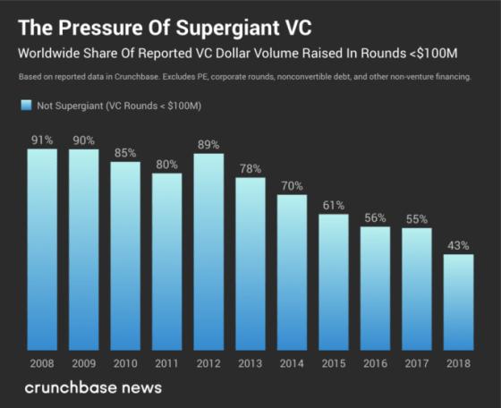 El mercado de capital de riesgo global registra la mayor concentración de volumen de dólares supergigantes en el cuarto trimestre de 2018