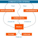 Importancia de la comunicación interna en una empresa