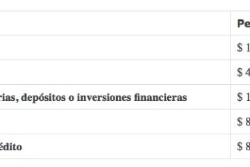 Topes para declarar renta 2017