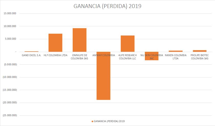 Ganancias Network Marketing 2019 Colombia