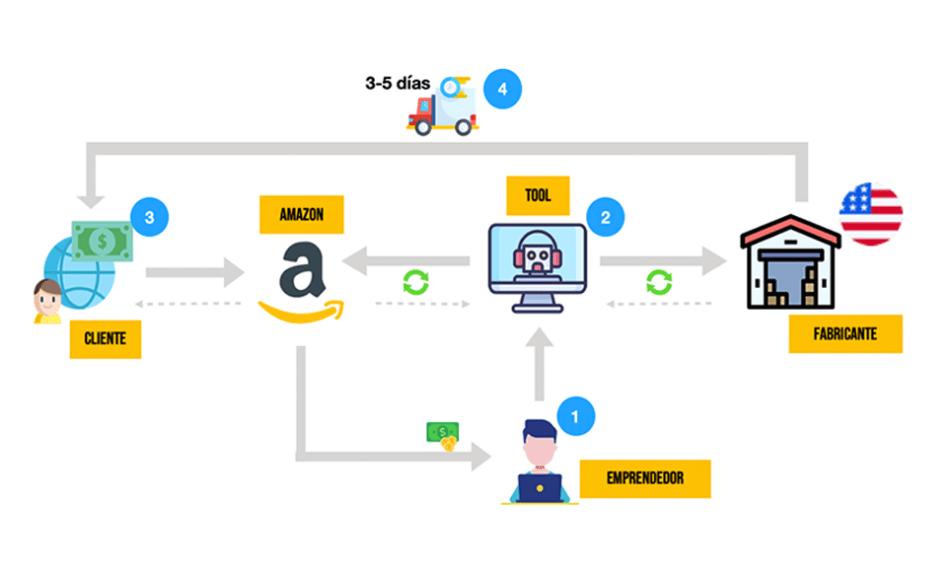 Dropshipping con Amazon