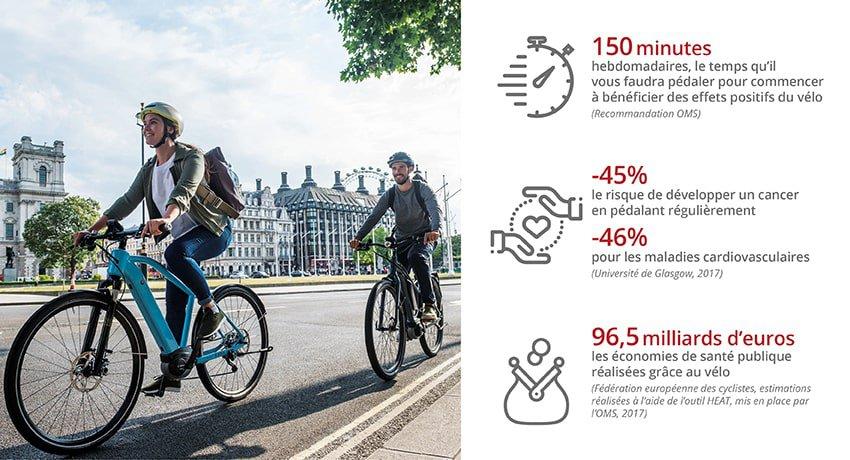 santé les bienfaits du vélo