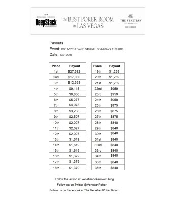 Event 1 payouts