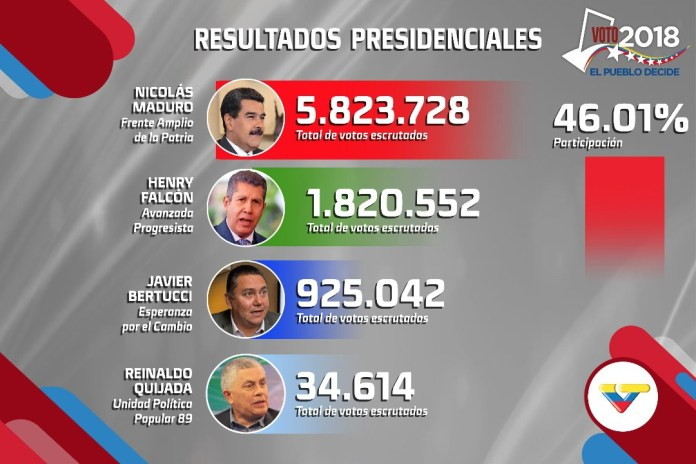 Initial results on May 20 proclaimed Maduro as the victor. His total votes later rose to 6.2m once 100% of the ballots had been counted. (VTV)
