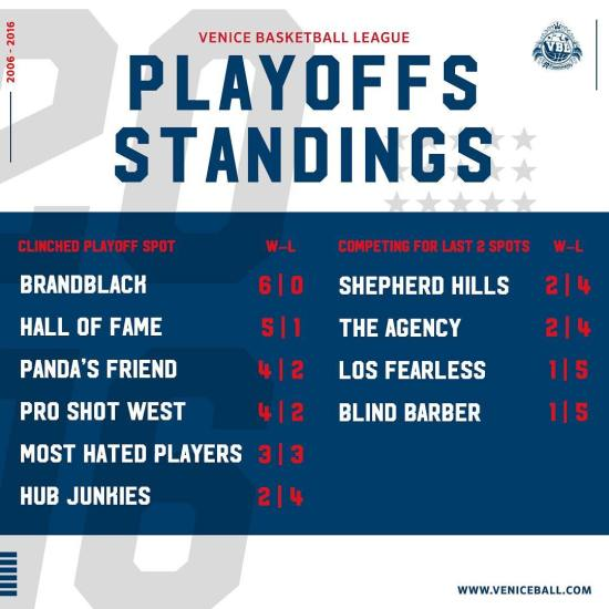 #VBL playoffs standing congrats to the top 6 teams who qualified for the playoffs! Bottom 4 will be competing for the 7th and 8th spots this Sunday Gladys park in Skidrow! - - #veniceball #vbl #hoopersparadise #basketball #dunk #ballislife #gopro #gamenerverstops #venicebeach #bleacherreport #slamonline #summer16 #hoopcity #skidrow #playoffs