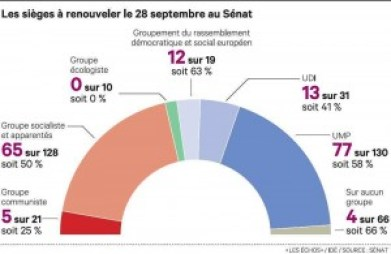 1041949_les-elections-senatoriales-2014-web-tete-0203772037392