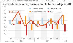 Ce que cachent les bons chiffres de la croissance en France