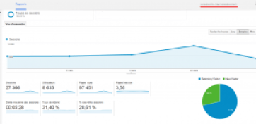 Présentation de l audience   Google Analytics