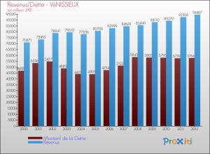 evolution-montant-dette-commune-VENISSIEUX-2012