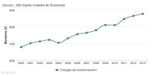 source-jdn-d-apres-ministere-de-l-economie (1)depenses