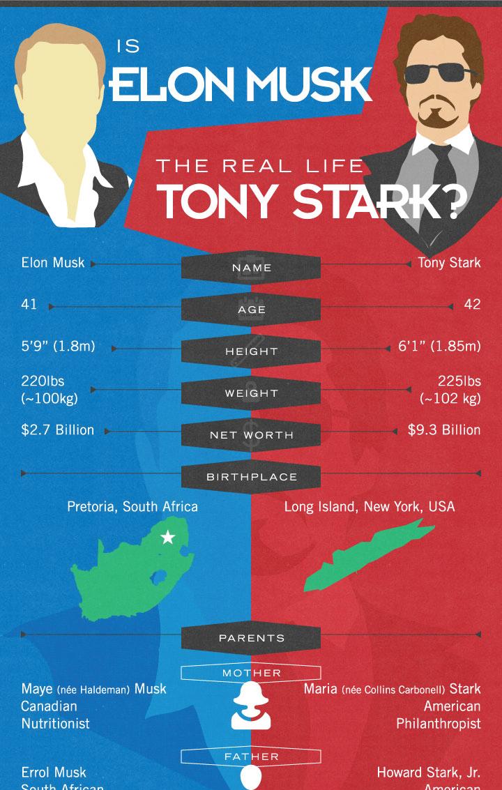 The Ultimate Elon Musk Vs Tony Stark Comparison